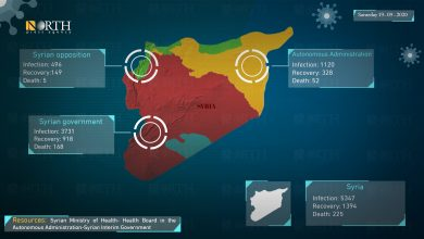 Photo of Latest figures for the spread of coronavirus in Syria, Saturday September 19