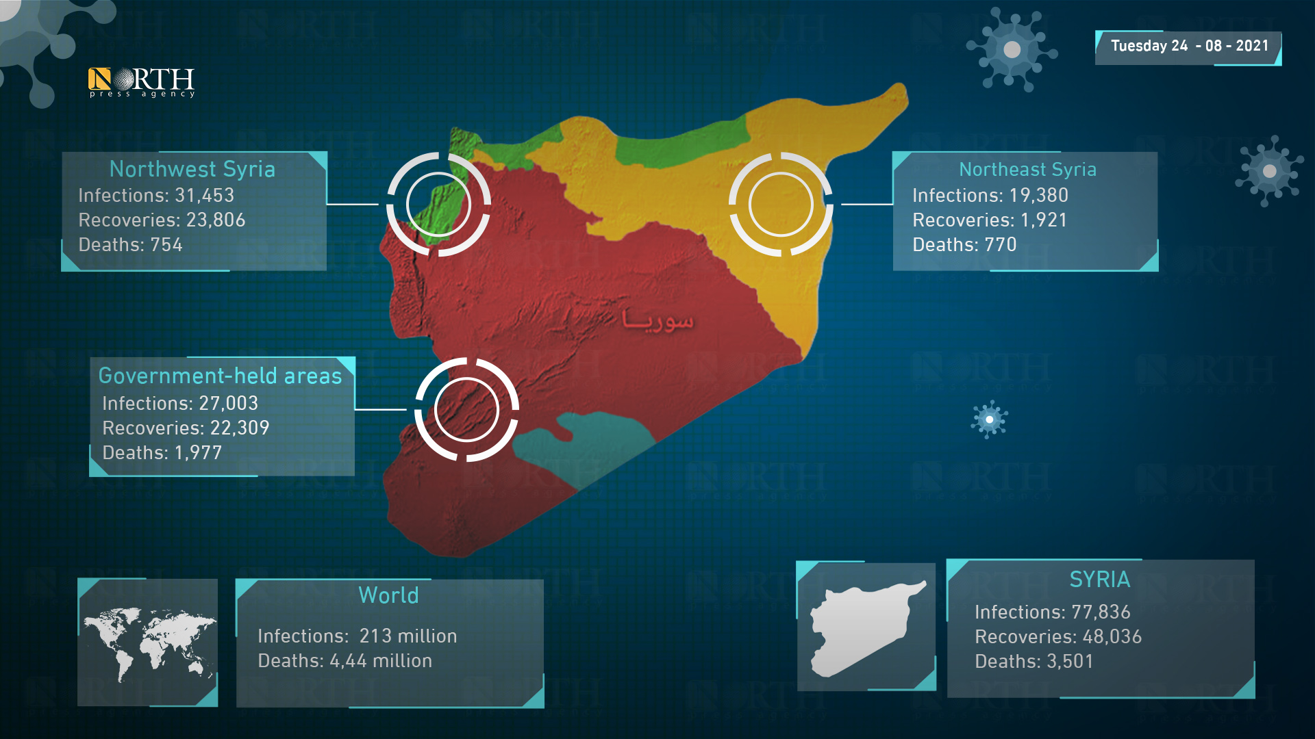 Latest figures for the spread of coronavirus in Syria, Tuesday, August 24