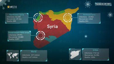 Photo of Latest figures for the spread of coronavirus in Syria, Thursday, September 16