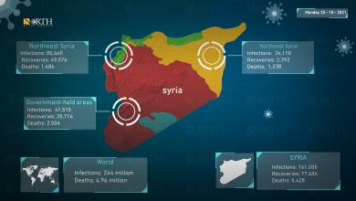 Photo of Coronavirus statistics for Syria and world, October 25, 2021.