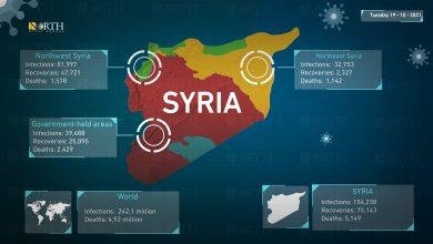 Photo of Coronavirus statistics for Syria and world, October 19, 2021.