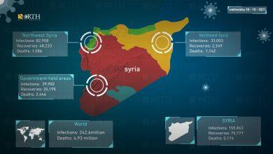 Photo of Coronavirus statistics for Syria and world, October 20, 2021.