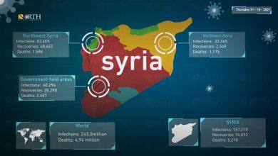 Photo of Coronavirus statistics for Syria and world, October 21, 2021.