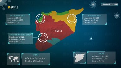 Photo of Coronavirus statistics for Syria and world, October 23, 2021.